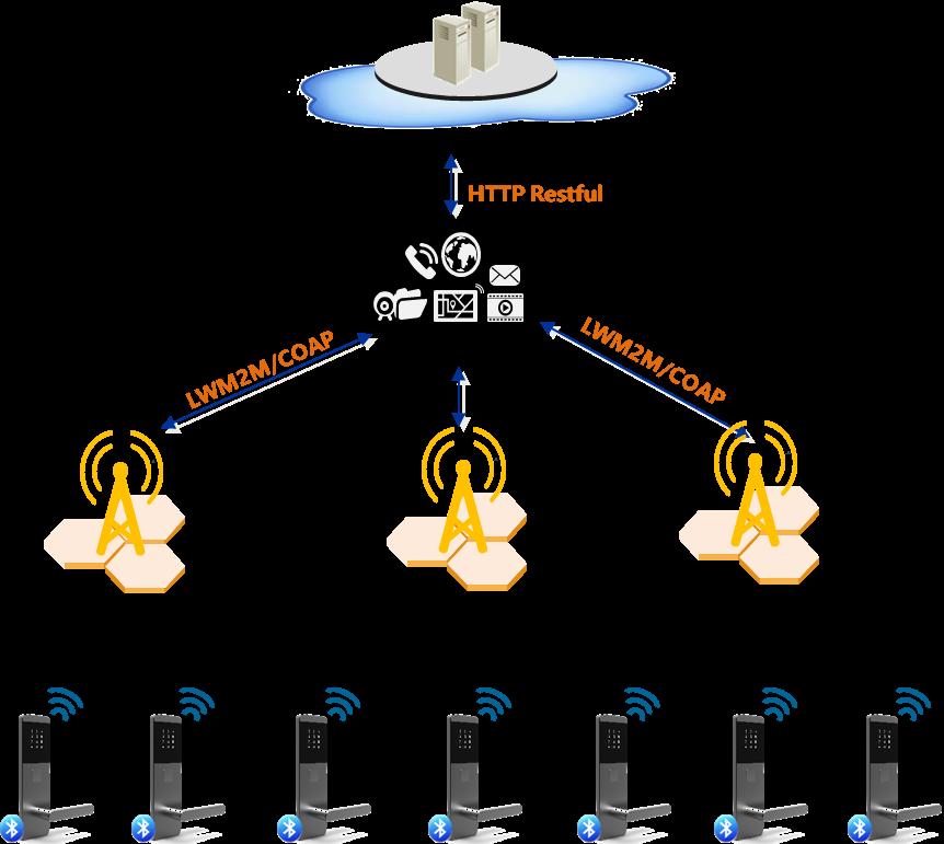 NB-IOT智能锁|智能门禁|基站智能锁|电子智能锁|物联网锁